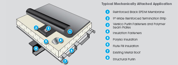 Mechanically Attached EPDM Roofing System
