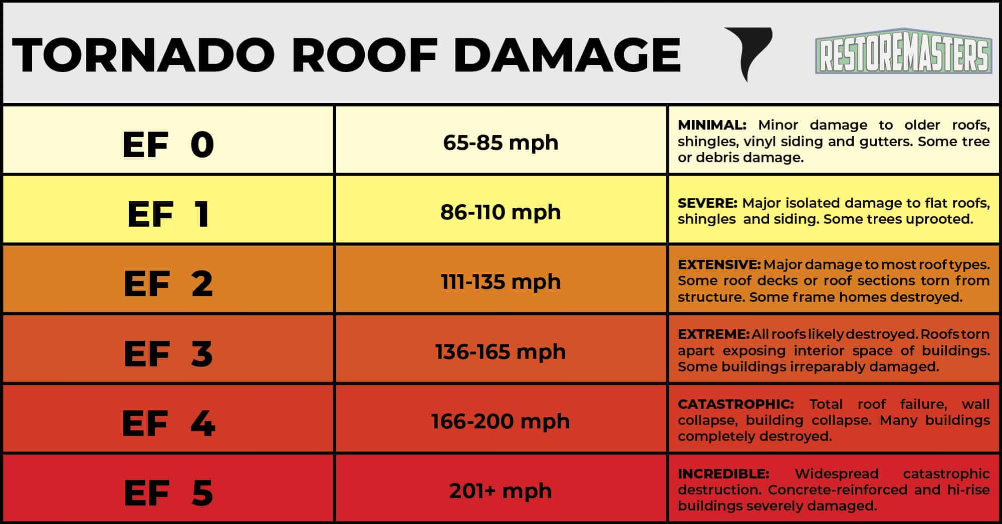 Roof Damage by Tornado Category